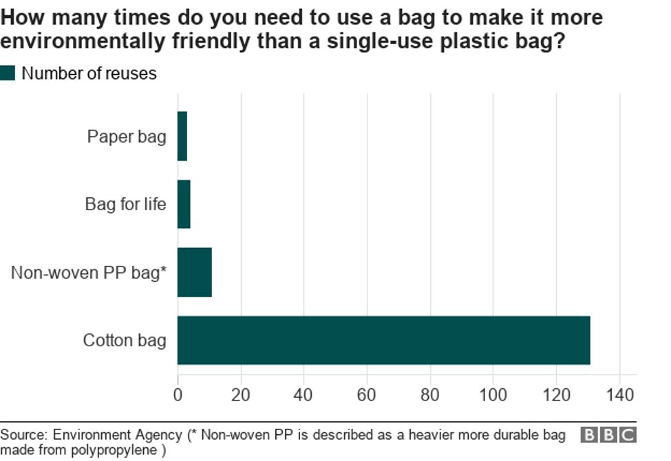 How many times do you need to use a bag to make it more environmentally friendly than a single use plastic bag